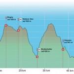 Innsbruck Trailrun Höhe